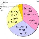 「日本円みせてくれ詐欺」アンケート結果(9ヶ月間)とコメント一覧/返答